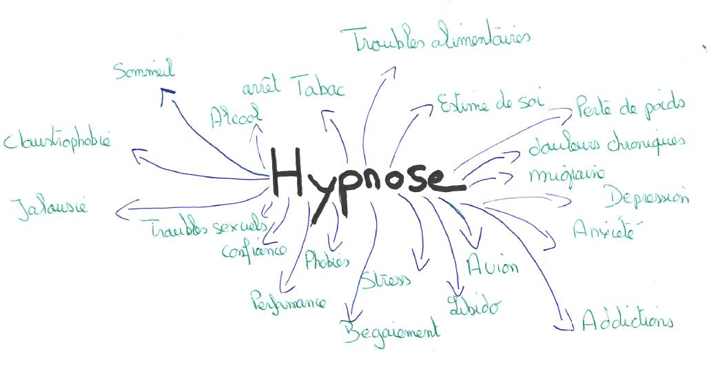 hypnose bienfaits